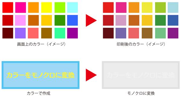 MicrosoftOfficeのソフトではRGBの色表現となります。印刷するにはRGBをCMYKに変換する必要があります。