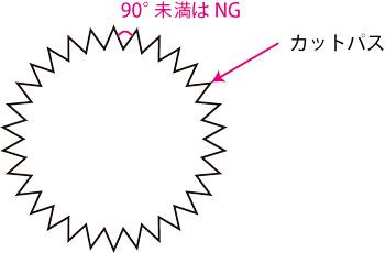 ③納品形態に関わらずカットパスの角度が90°より狭いとカットできませんのでご注意ください。