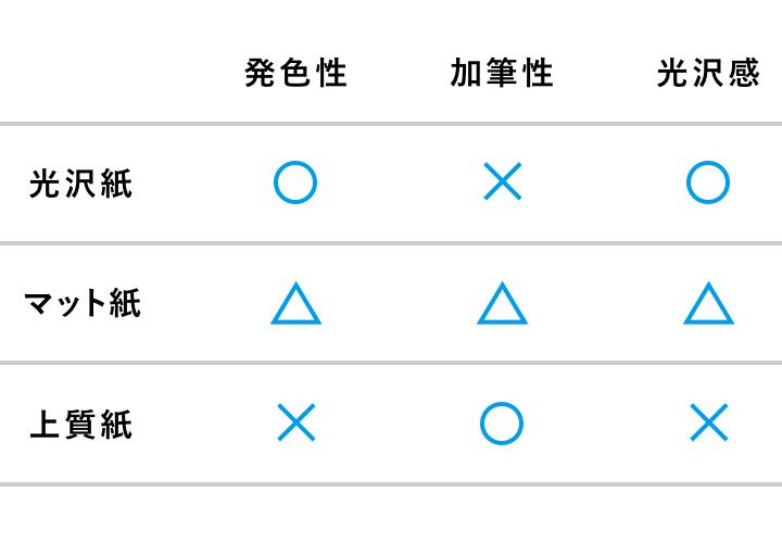 用紙の種類を選ぶときのポイント