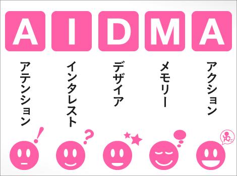 3.まとめ(AIDMAの法則)