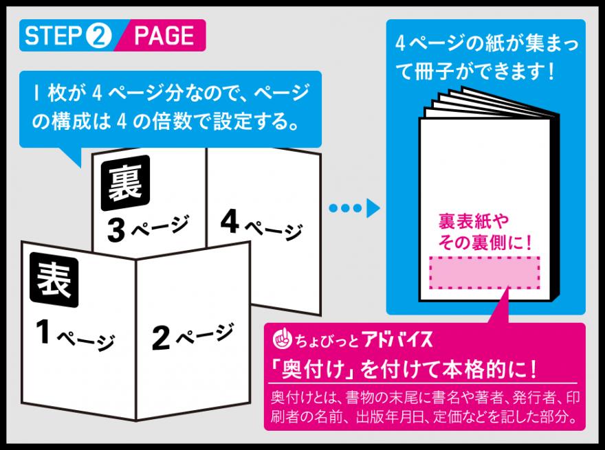 ページは4の倍数で。構成を考えましょう!