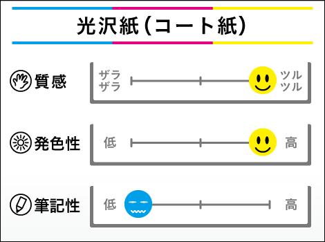 光沢紙(コート紙)