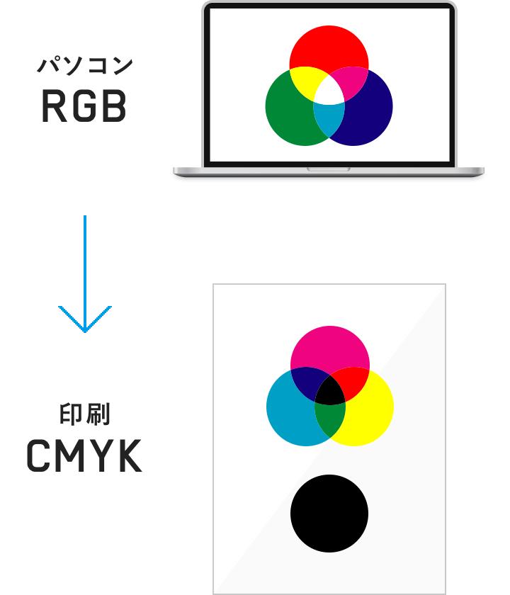 Officeデータの疑問1.データチェックが戻ってきたら、色が変わってしまった