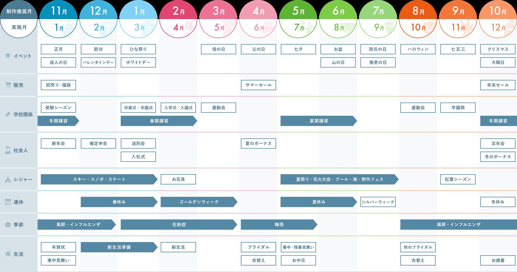 年間販促カレンダー