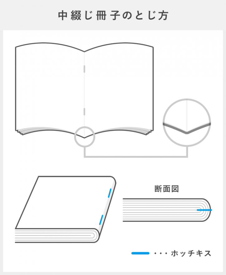 ページ数の少ない小冊子におすすめ!中綴じ冊子は1冊500円~
