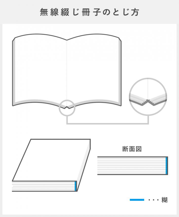 耐久性バツグン!ページ数が多い冊子におすすめの無線綴じ冊子は1冊1,000円~