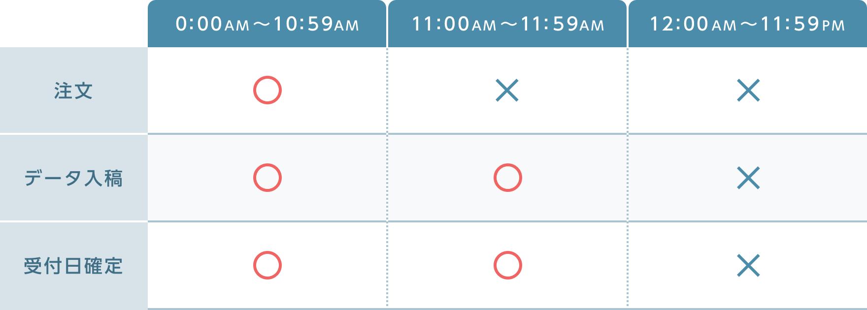 10:59AMまでの注文、11:59AMまでの受付日確定で当日出荷いたします