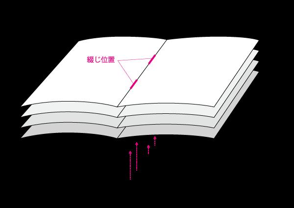 中綴じ冊子印刷